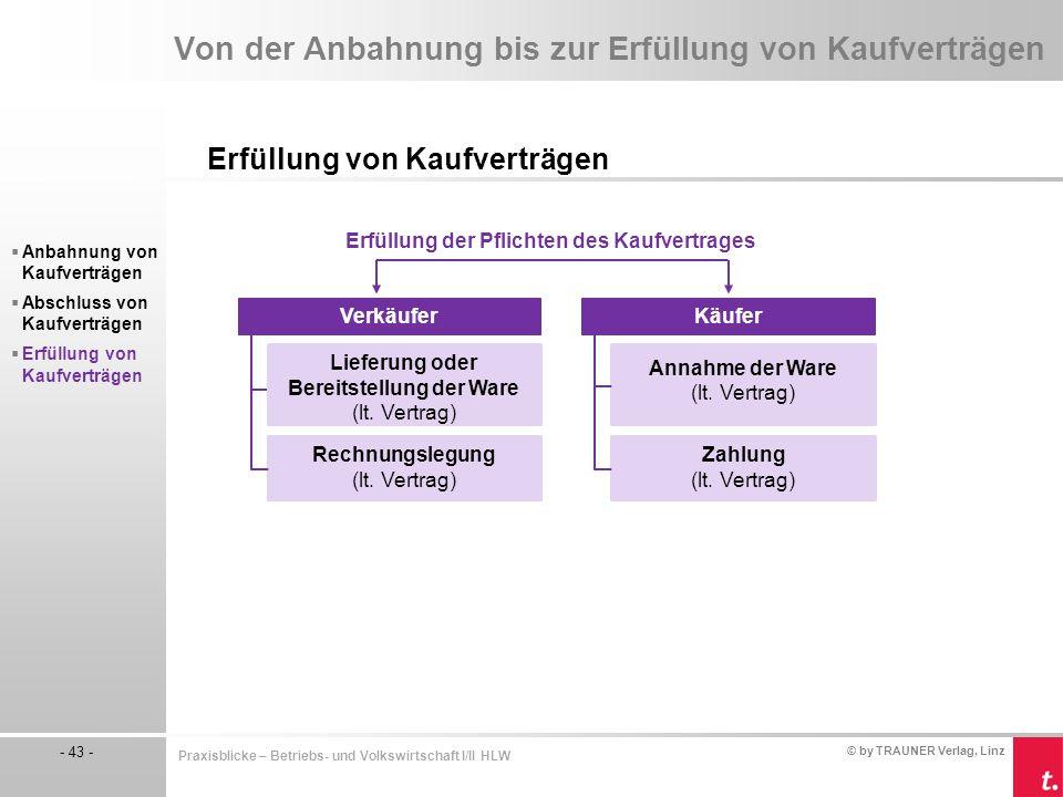 © by TRAUNER Verlag, Linz - 43 - Praxisblicke – Betriebs- und Volkswirtschaft I/II HLW Von der Anbahnung bis zur Erfüllung von Kaufverträgen Erfüllung