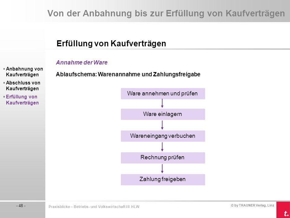 © by TRAUNER Verlag, Linz - 48 - Praxisblicke – Betriebs- und Volkswirtschaft I/II HLW Von der Anbahnung bis zur Erfüllung von Kaufverträgen Erfüllung