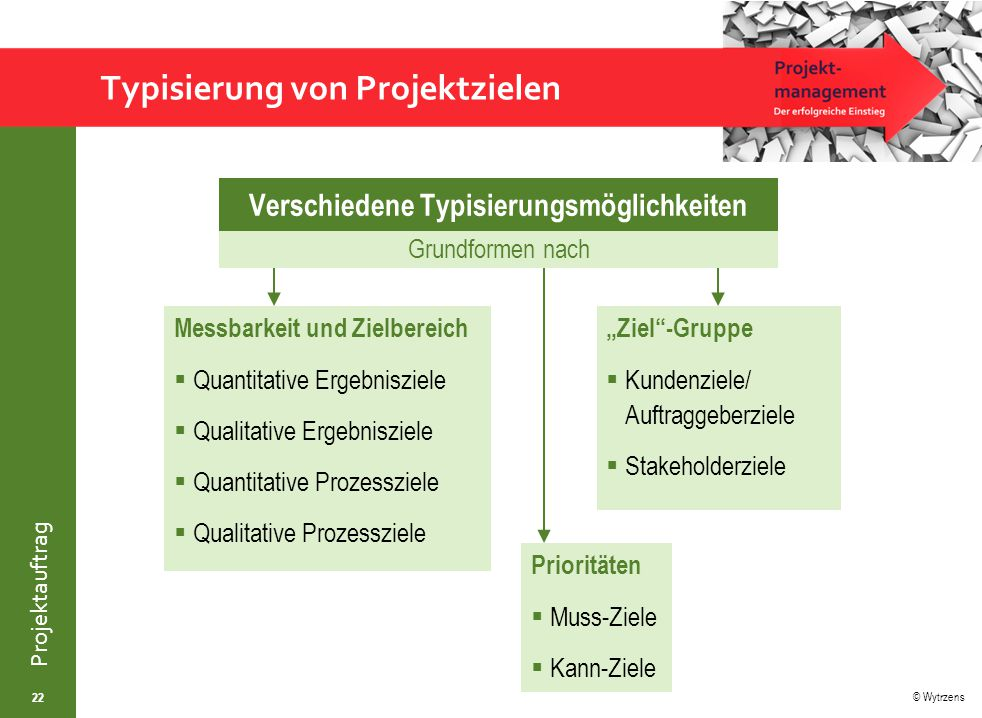 © Wytrzens Projektauftrag Typisierung von Projektzielen Verschiedene Typisierungsmöglichkeiten 22 Messbarkeit und Zielbereich  Quantitative Ergebnisz