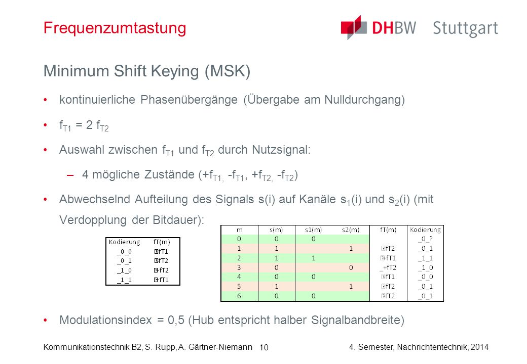 Kommunikationstechnik B2, S. Rupp, A. Gärtner-Niemann4. Semester, Nachrichtentechnik, 2014 10 Frequenzumtastung Minimum Shift Keying (MSK) kontinuierl