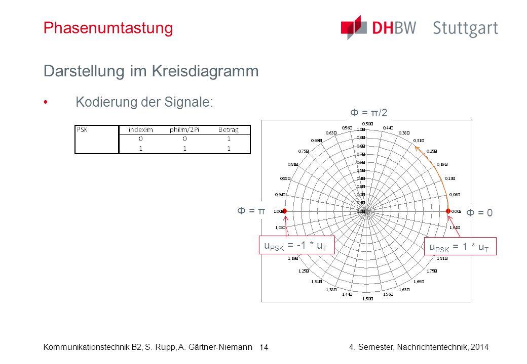 Kommunikationstechnik B2, S. Rupp, A. Gärtner-Niemann4. Semester, Nachrichtentechnik, 2014 14 Phasenumtastung Darstellung im Kreisdiagramm Kodierung d