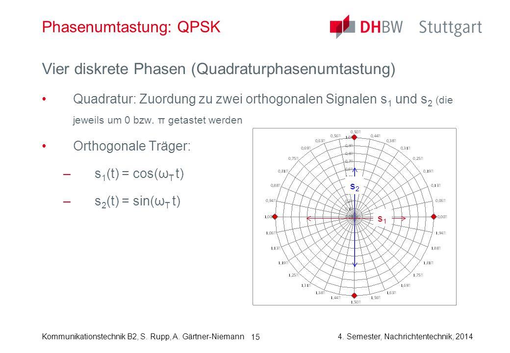 Kommunikationstechnik B2, S. Rupp, A. Gärtner-Niemann4. Semester, Nachrichtentechnik, 2014 15 Phasenumtastung: QPSK Vier diskrete Phasen (Quadraturpha