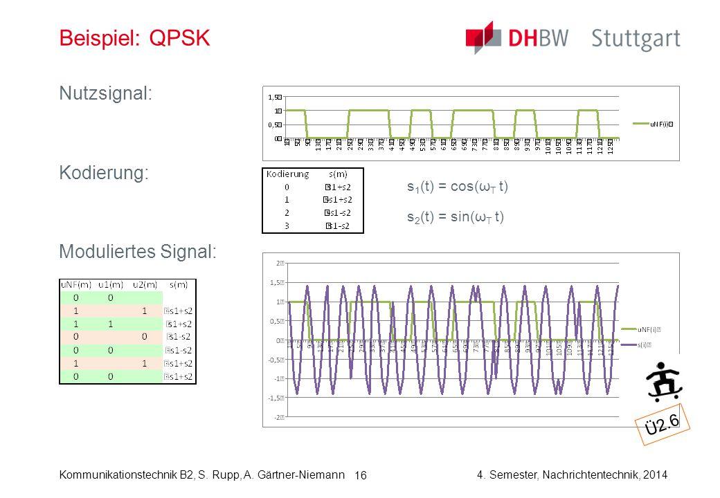 Kommunikationstechnik B2, S. Rupp, A. Gärtner-Niemann4. Semester, Nachrichtentechnik, 2014 16 Beispiel: QPSK Nutzsignal: Kodierung: Moduliertes Signal