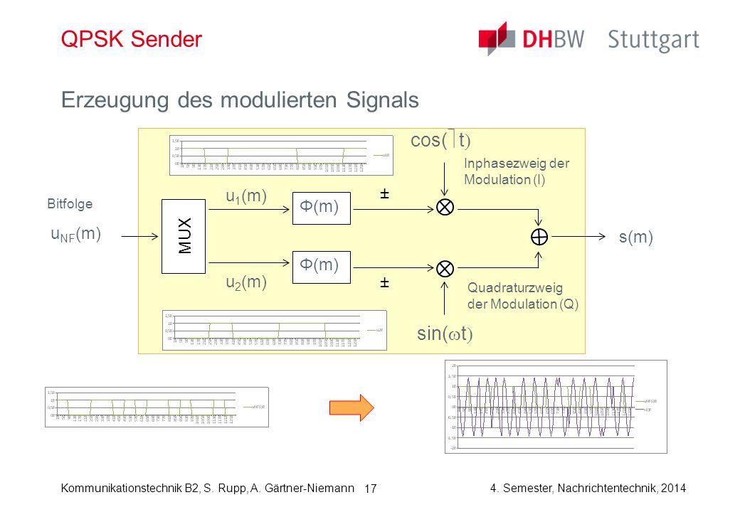 Kommunikationstechnik B2, S. Rupp, A. Gärtner-Niemann4. Semester, Nachrichtentechnik, 2014 17 QPSK Sender Erzeugung des modulierten Signals sin(  t 