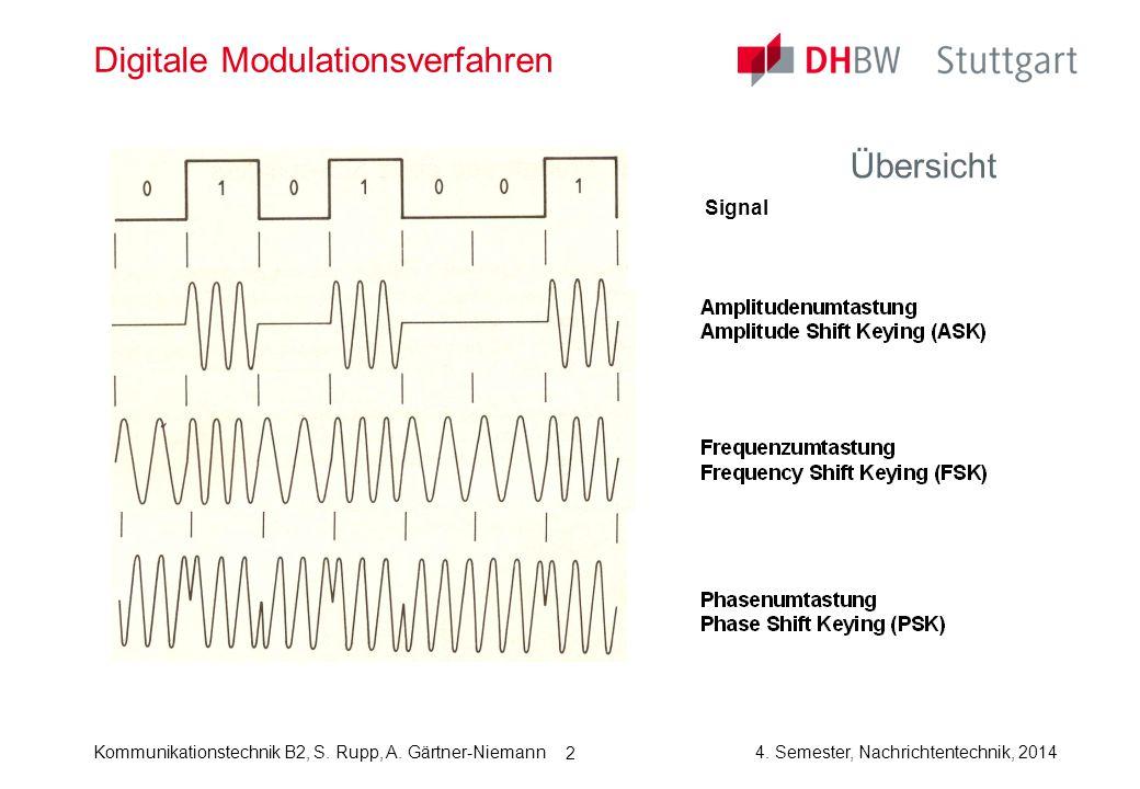 Kommunikationstechnik B2, S. Rupp, A. Gärtner-Niemann4. Semester, Nachrichtentechnik, 2014 2 Digitale Modulationsverfahren Übersicht Signal