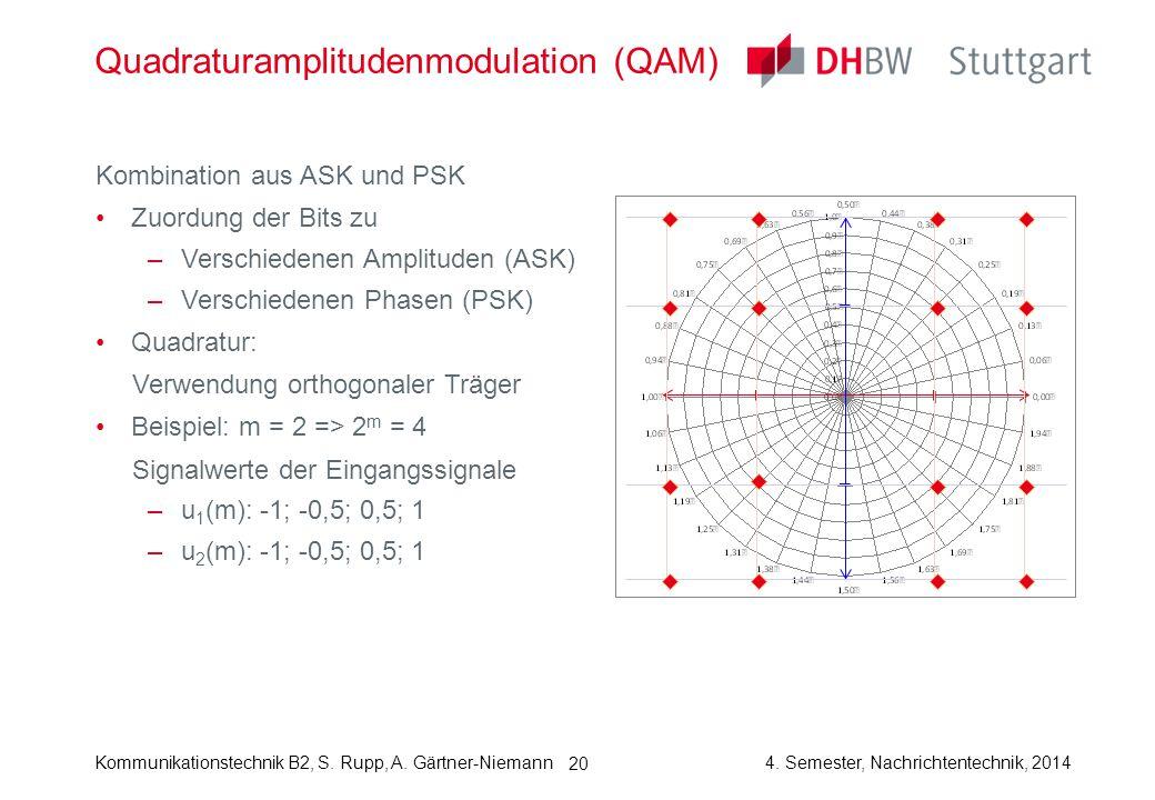 Kommunikationstechnik B2, S. Rupp, A. Gärtner-Niemann4. Semester, Nachrichtentechnik, 2014 Kombination aus ASK und PSK Zuordung der Bits zu –Verschied