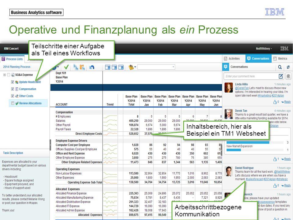 Operative und Finanzplanung als ein Prozess Teilschritte einer Aufgabe als Teil eines Workflows Arbeitsschrittbezogene Kommunikation Inhaltsbereich, h