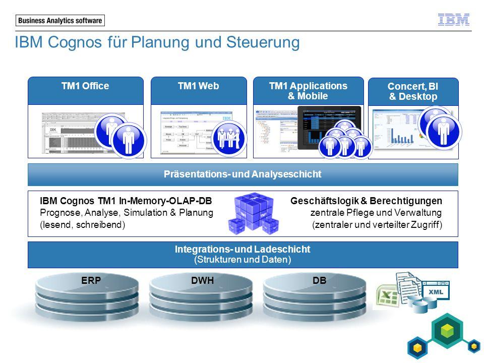 TM1 Office IBM Cognos für Planung und Steuerung Concert, BI & Desktop IBM Cognos TM1 In-Memory-OLAP-DBGeschäftslogik & Berechtigungen Prognose, Analys