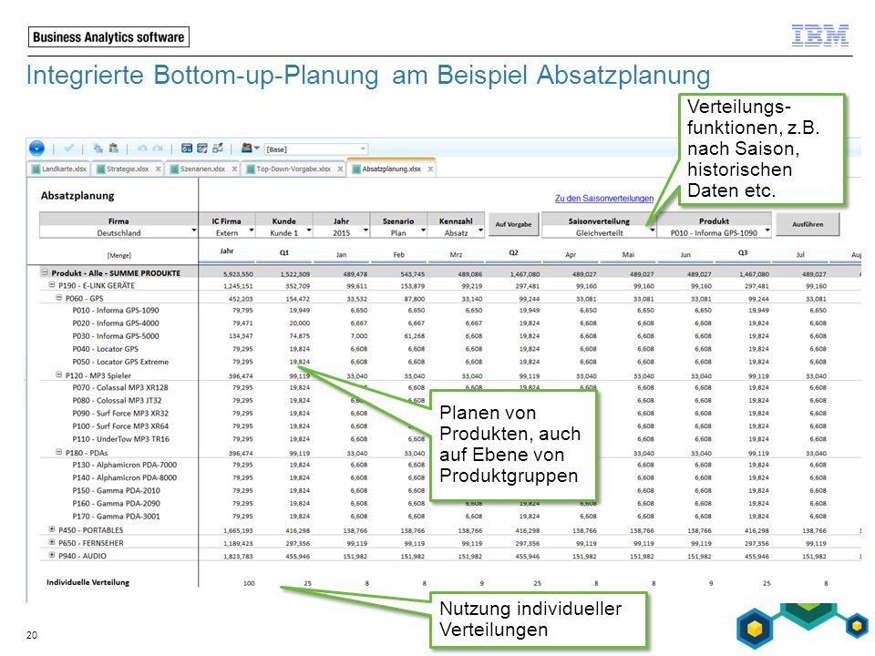 Integrierte Bottom-up-Planung am Beispiel Absatzplanung 20 Verteilungs- funktionen, z.B. nach Saison, historischen Daten etc. Planen von Produkten, au