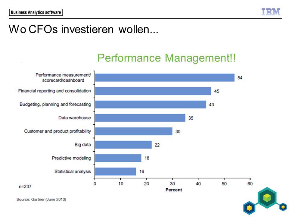 Wo CFOs investieren wollen... Performance Management!!