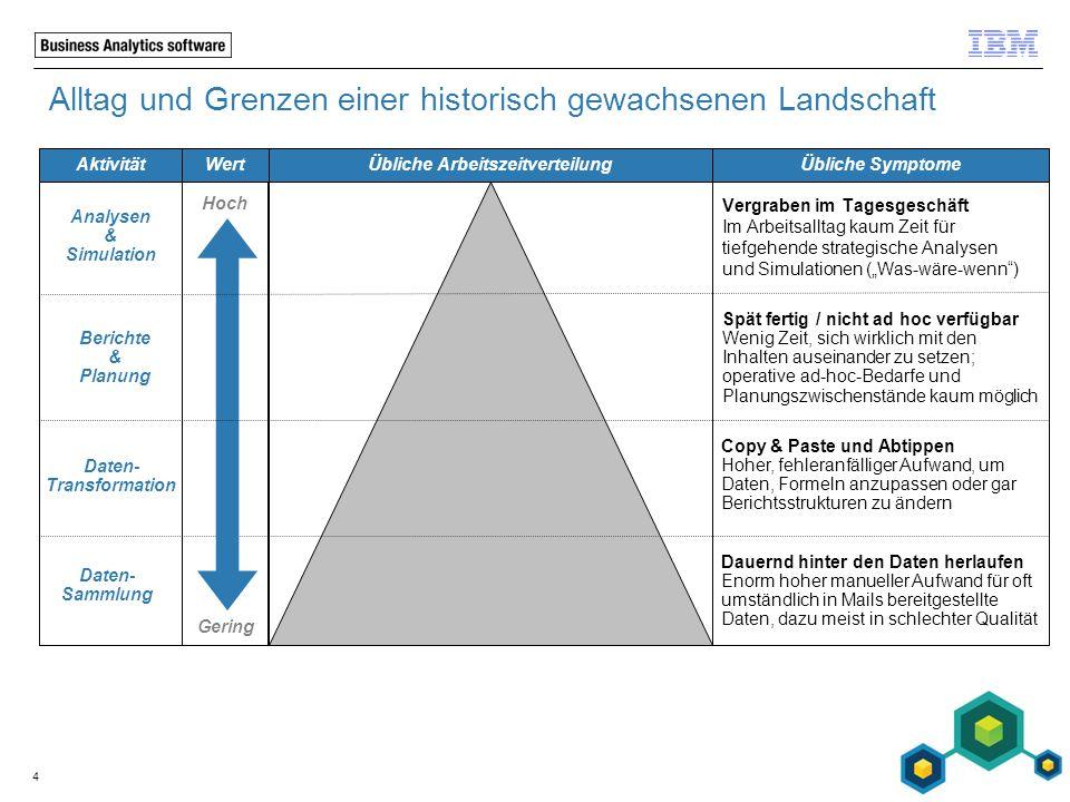 4 Alltag und Grenzen einer historisch gewachsenen Landschaft Übliche Arbeitszeitverteilung Hoch Gering Berichte & Planung Daten- Transformation Daten-
