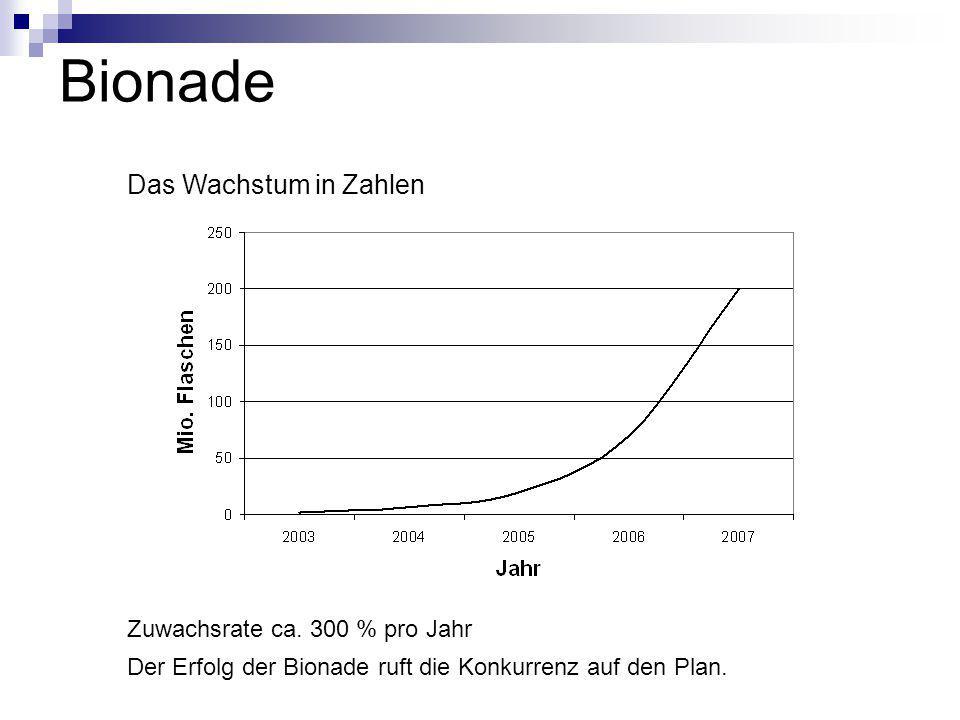 Bionade Das Wachstum in Zahlen Der Erfolg der Bionade ruft die Konkurrenz auf den Plan. Zuwachsrate ca. 300 % pro Jahr