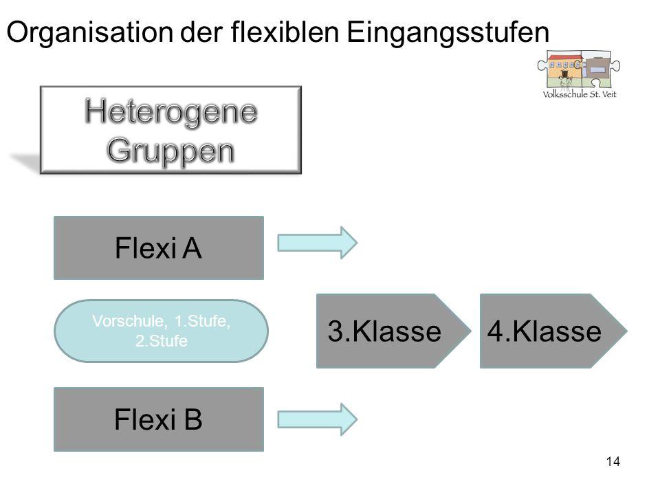 14 Organisation der flexiblen Eingangsstufen Flexi A Flexi B Vorschule, 1.Stufe, 2.Stufe 3.Klasse4.Klasse