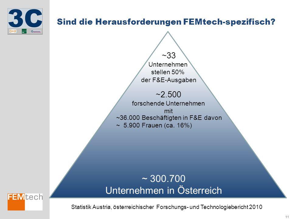 11 Sind die Herausforderungen FEMtech-spezifisch? ~ 300.700 Unternehmen in Österreich ~36.000 Beschäftigten in F&E davon ~ 5.900 Frauen (ca. 16%) ~2.5