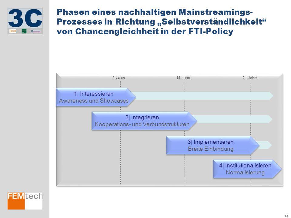 """13 Phasen eines nachhaltigen Mainstreamings- Prozesses in Richtung """"Selbstverständlichkeit"""" von Chancengleichheit in der FTI-Policy 7 Jahre 14 Jahre 2"""