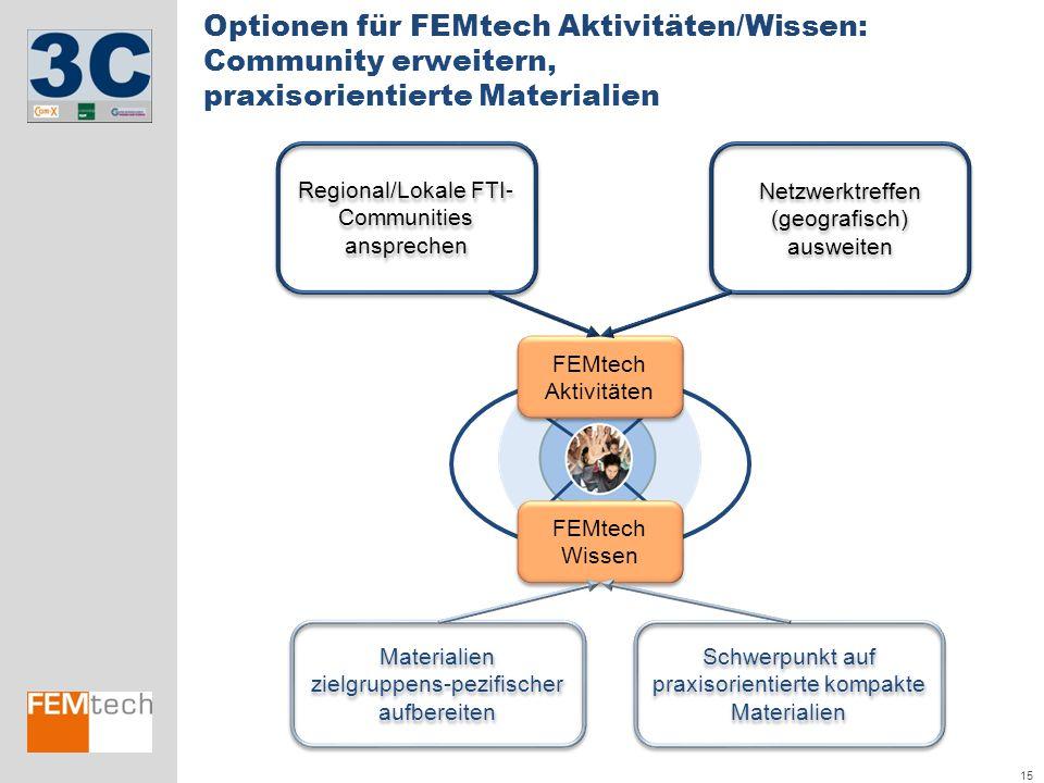 15 Optionen für FEMtech Aktivitäten/Wissen: Community erweitern, praxisorientierte Materialien FEMtech Aktivitäten FEMtech Wissen Netzwerktreffen (geo