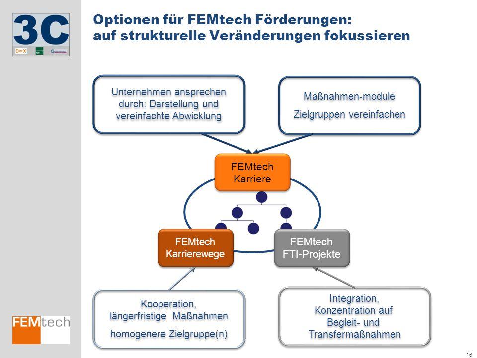 16 Optionen für FEMtech Förderungen: auf strukturelle Veränderungen fokussieren Maßnahmen-module Zielgruppen vereinfachen Maßnahmen-module Zielgruppen