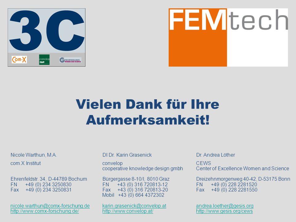 Vielen Dank für Ihre Aufmerksamkeit! Nicole Warthun, M.A. com.X Institut Ehrenfeldstr. 34, D-44789 Bochum FN +49 (0) 234 3250830 Fax +49 (0) 234 32508