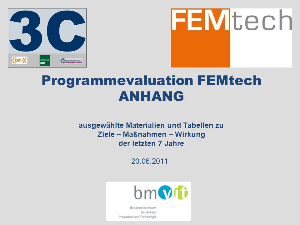 Programmevaluation FEMtech ANHANG ausgewählte Materialien und Tabellen zu Ziele – Maßnahmen – Wirkung der letzten 7 Jahre 20.06.2011