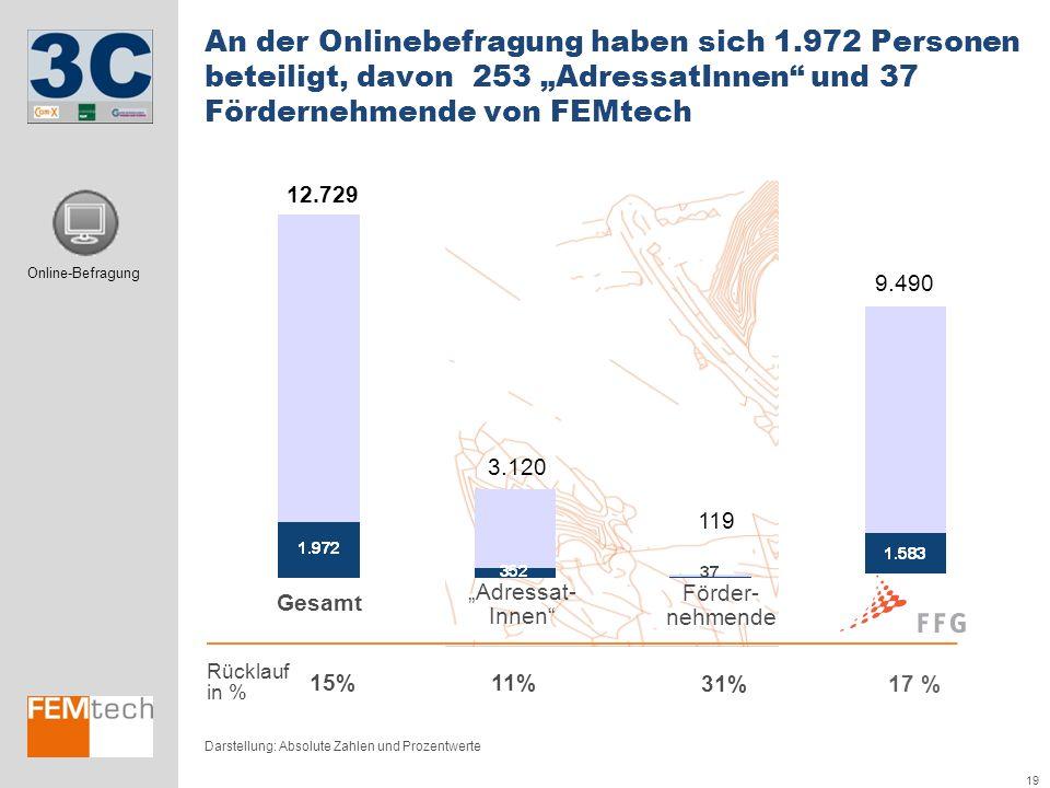 """19 An der Onlinebefragung haben sich 1.972 Personen beteiligt, davon 253 """"AdressatInnen"""" und 37 Fördernehmende von FEMtech Darstellung: Absolute Zahle"""