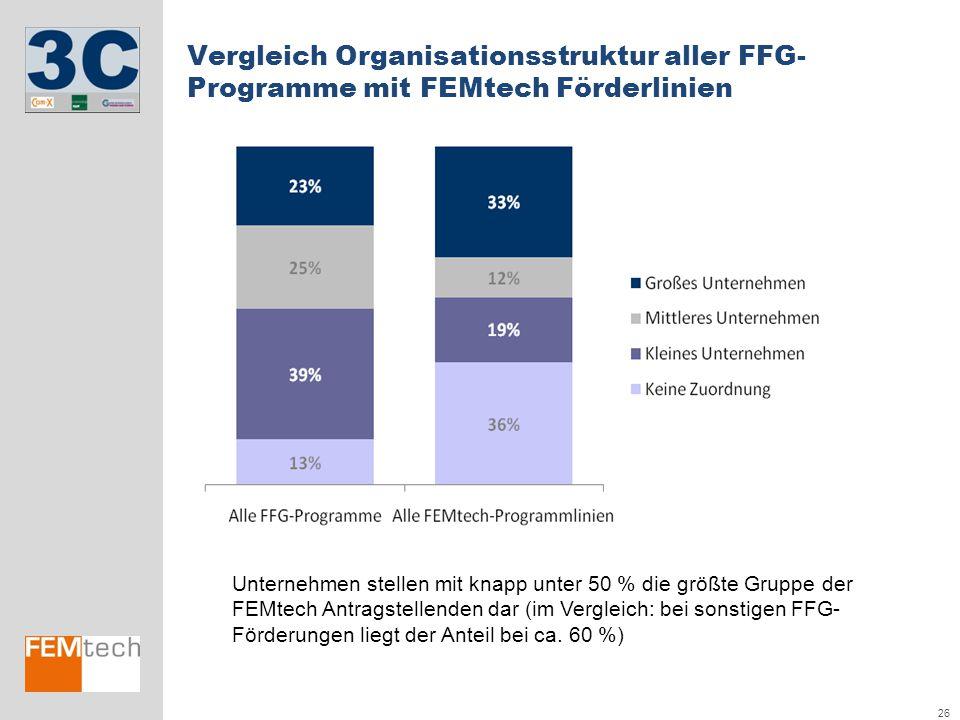 26 Vergleich Organisationsstruktur aller FFG- Programme mit FEMtech Förderlinien Unternehmen stellen mit knapp unter 50 % die größte Gruppe der FEMtec