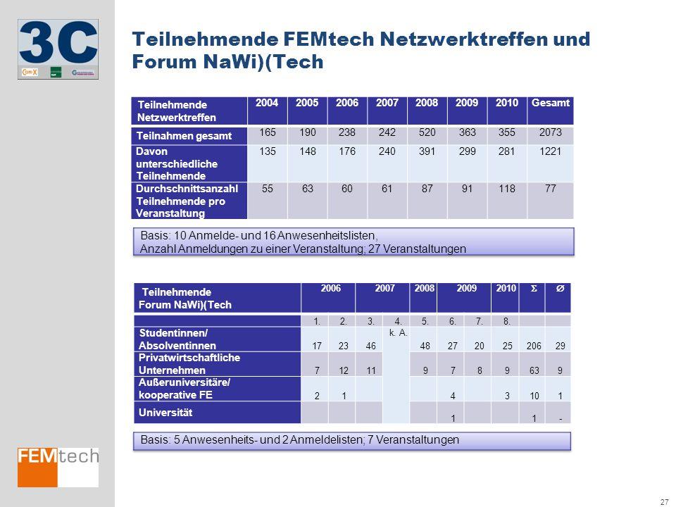 27 Teilnehmende FEMtech Netzwerktreffen und Forum NaWi)(Tech Teilnehmende Netzwerktreffen 2004200520062007200820092010Gesamt Teilnahmen gesamt 1651902