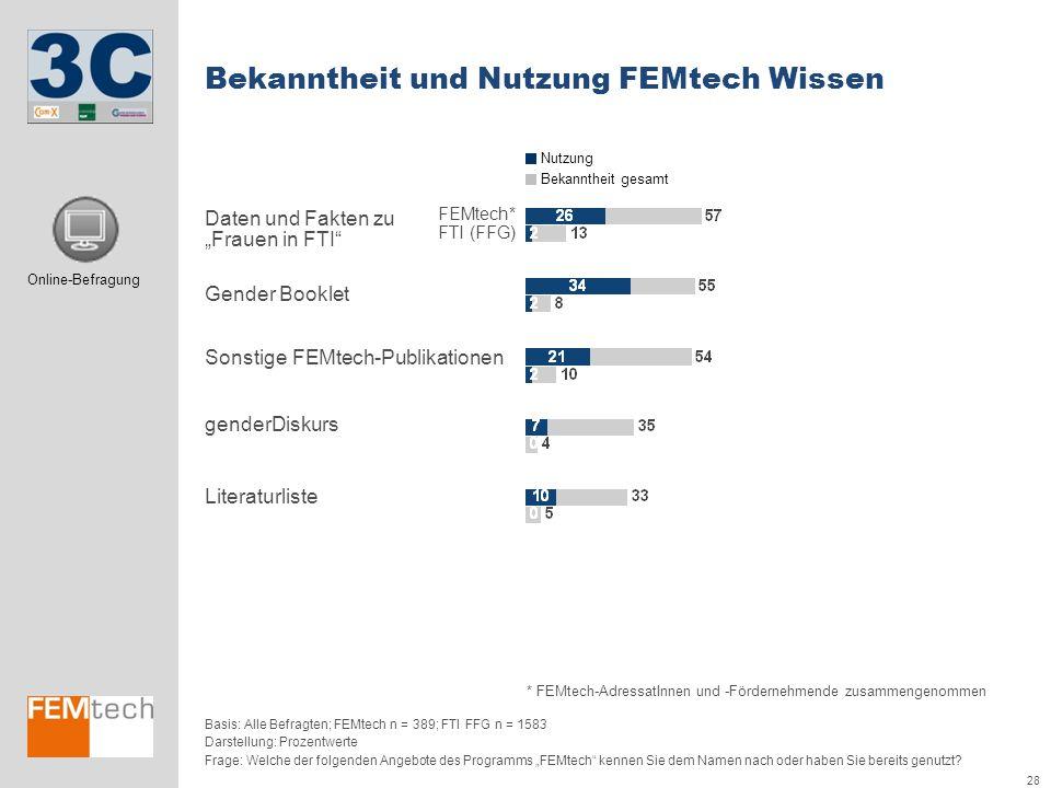 28 Bekanntheit und Nutzung FEMtech Wissen Darstellung: Prozentwerte FEMtech* FTI (FFG) * FEMtech-AdressatInnen und -Fördernehmende zusammengenommen Fr