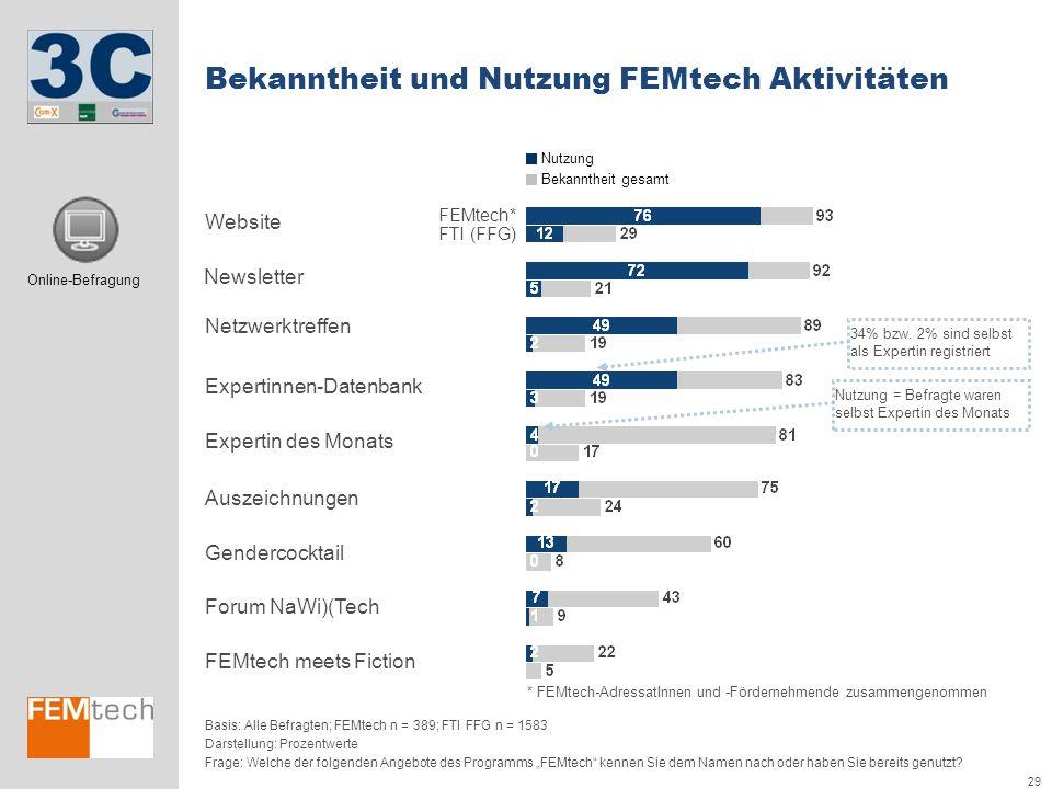 29 Forum NaWi)(Tech Gendercocktail Auszeichnungen FEMtech meets Fiction Nutzung Bekanntheit gesamt Bekanntheit und Nutzung FEMtech Aktivitäten Basis: