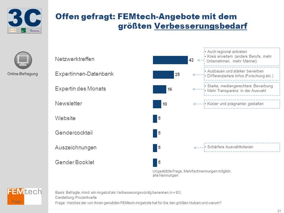 31 Frage: Offen gefragt: FEMtech-Angebote mit dem größten Verbesserungsbedarf Basis: Befragte, mind. ein Angebot als Verbesserungswürdig benennen (n =