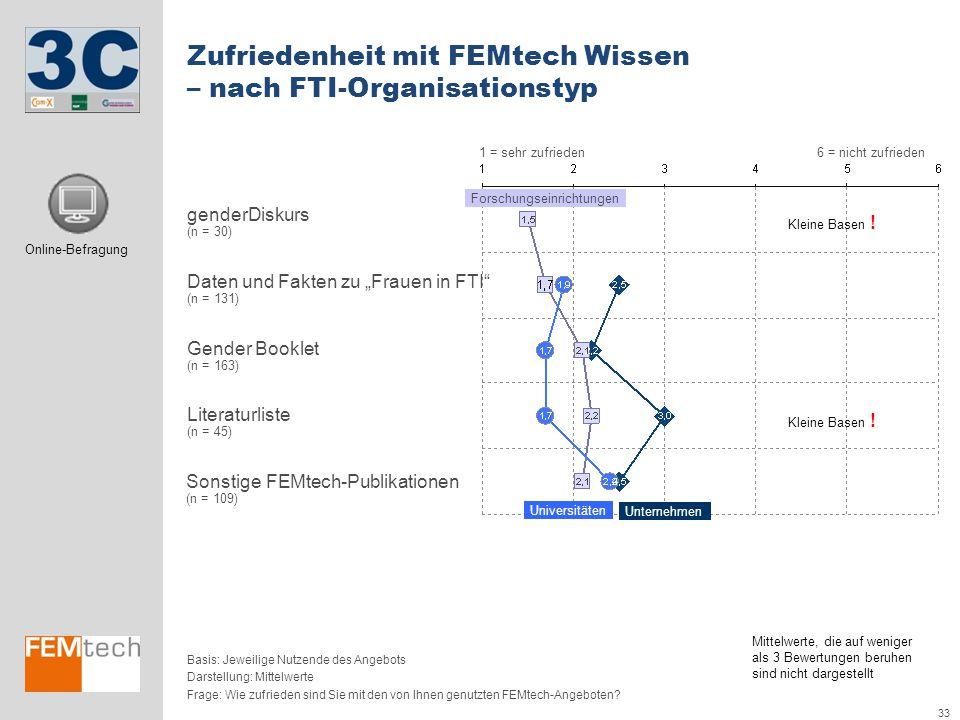 33 Zufriedenheit mit FEMtech Wissen – nach FTI-Organisationstyp 1 = sehr zufrieden6 = nicht zufrieden Darstellung: Mittelwerte Frage: Wie zufrieden si