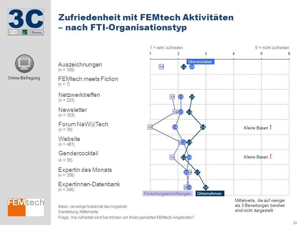 34 Forum NaWi)(Tech (n = 39) Netzwerktreffen (n = 225) Gendercocktail (n = 55) Auszeichnungen (n = 100) Newsletter (n = 353) FEMtech meets Fiction (n