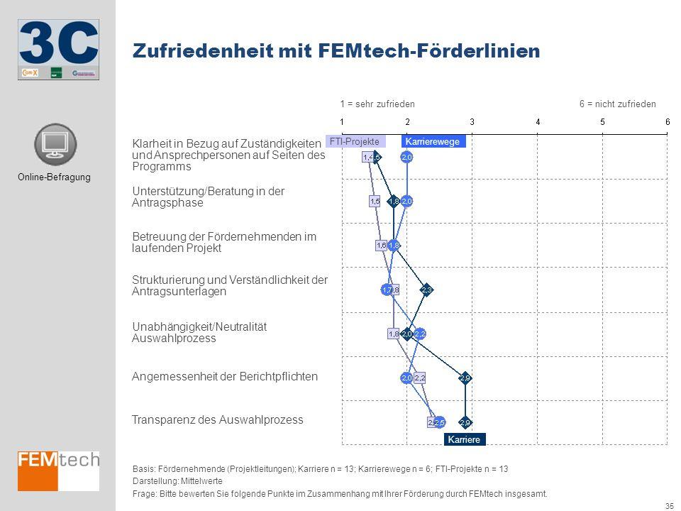 35 Zufriedenheit mit FEMtech-Förderlinien Basis: Fördernehmende (Projektleitungen); Karriere n = 13; Karrierewege n = 6; FTI-Projekte n = 13 Darstellu