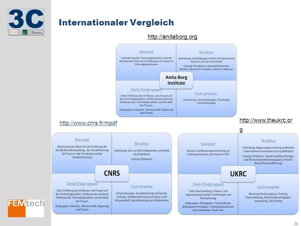 36 Internationaler Vergleich http://www.theukrc.or g http://www.cnrs.fr/mpdf http://anitaborg.org