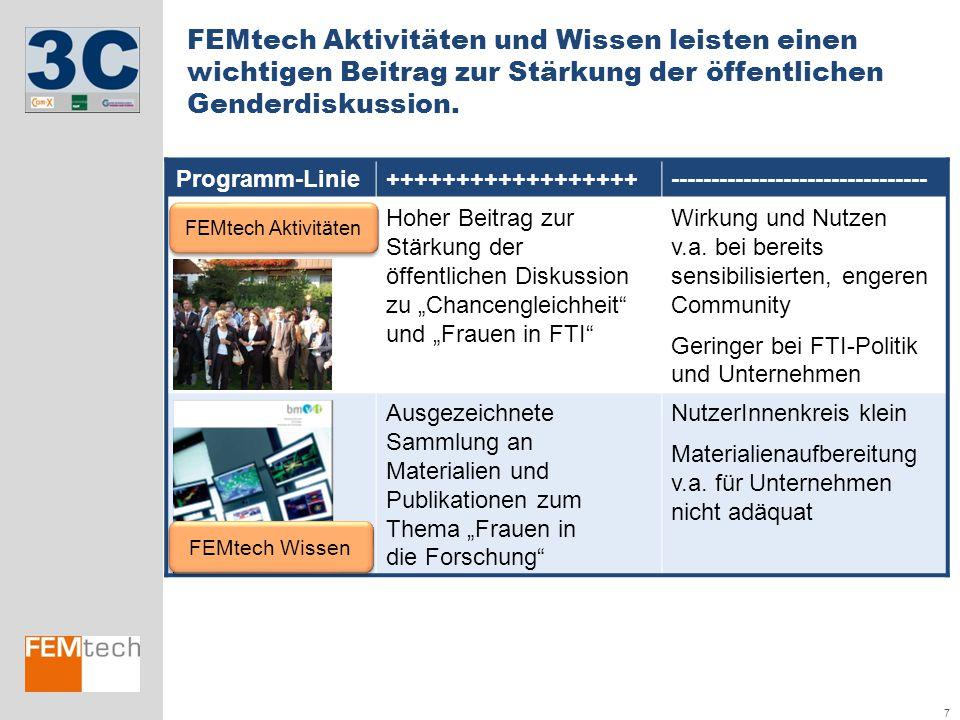 7 FEMtech Aktivitäten und Wissen leisten einen wichtigen Beitrag zur Stärkung der öffentlichen Genderdiskussion. Programm-Linie++++++++++++++++++-----
