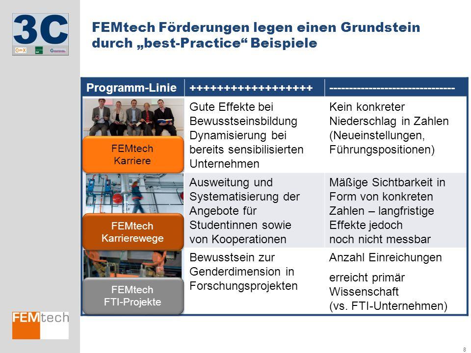 """8 FEMtech Förderungen legen einen Grundstein durch """"best-Practice"""" Beispiele Programm-Linie++++++++++++++++++-------------------------------- Gute Eff"""