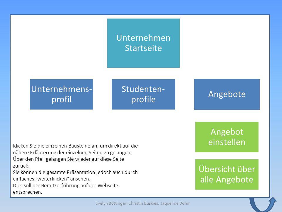 Unternehmen Startseite Unternehmens- profil Angebote Übersicht über alle Angebote Angebot einstellen Studenten- profile Übersicht über alle Angebote K