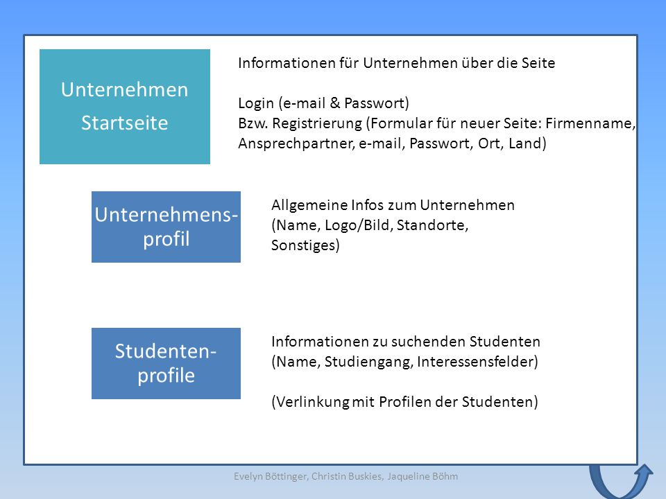Unternehmen Startseite Unternehmens- profil Informationen für Unternehmen über die Seite Login (e-mail & Passwort) Bzw. Registrierung (Formular für ne