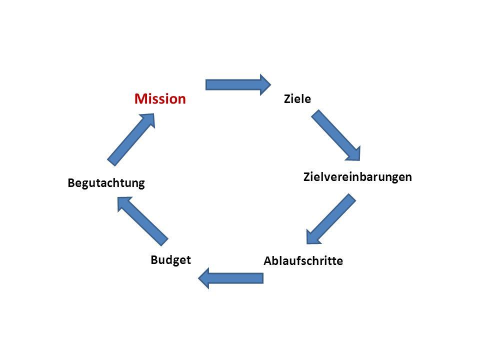 Ablaufschritte Begutachtung Budget Ziele Zielvereinbarungen Mission