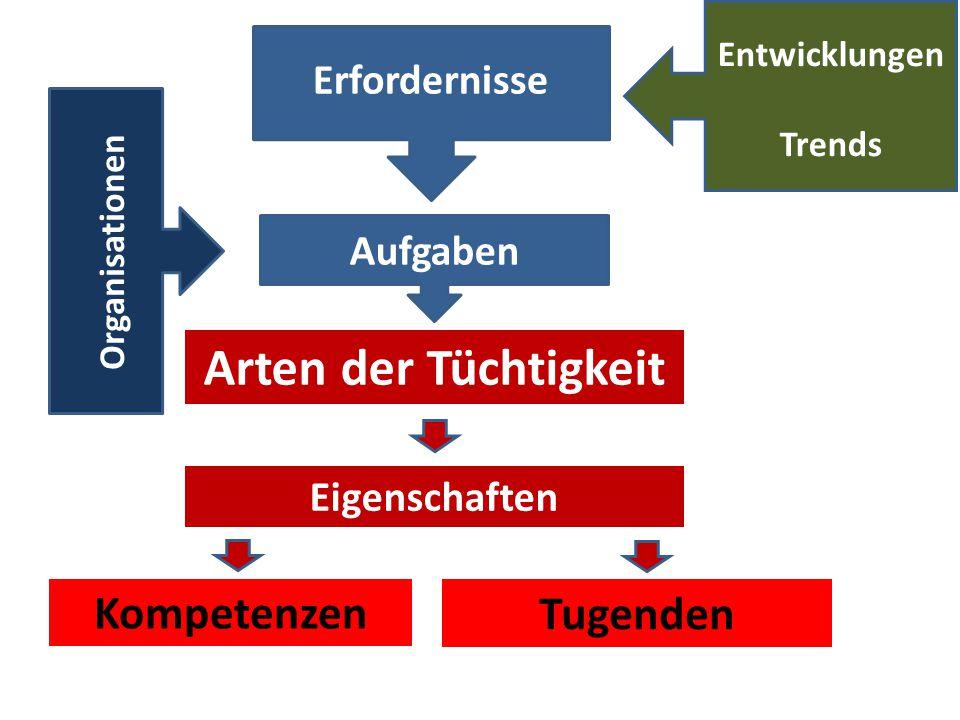 Arten der Tüchtigkeit Erfordernisse Aufgaben Organisationen Entwicklungen Trends Eigenschaften Kompetenzen Tugenden