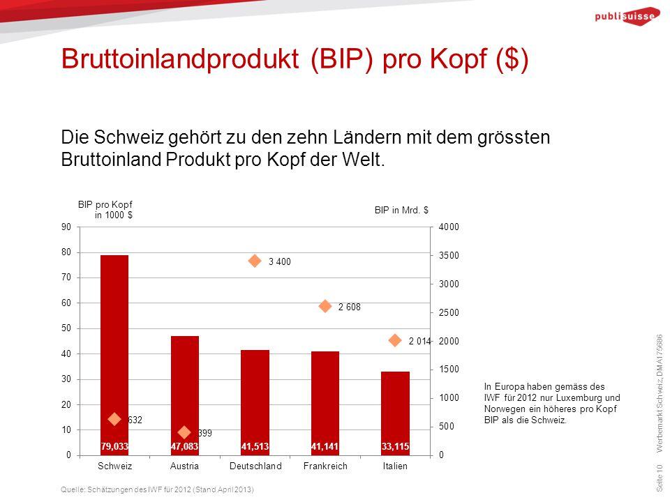 Bruttoinlandprodukt (BIP) pro Kopf ($) Seite 10 Die Schweiz gehört zu den zehn Ländern mit dem grössten Bruttoinland Produkt pro Kopf der Welt. Quelle