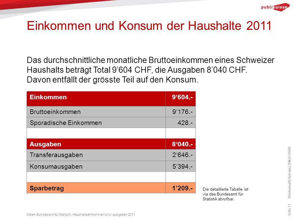 Einkommen und Konsum der Haushalte 2011 Seite 11 Das durchschnittliche monatliche Bruttoeinkommen eines Schweizer Haushalts beträgt Total 9'604 CHF, d