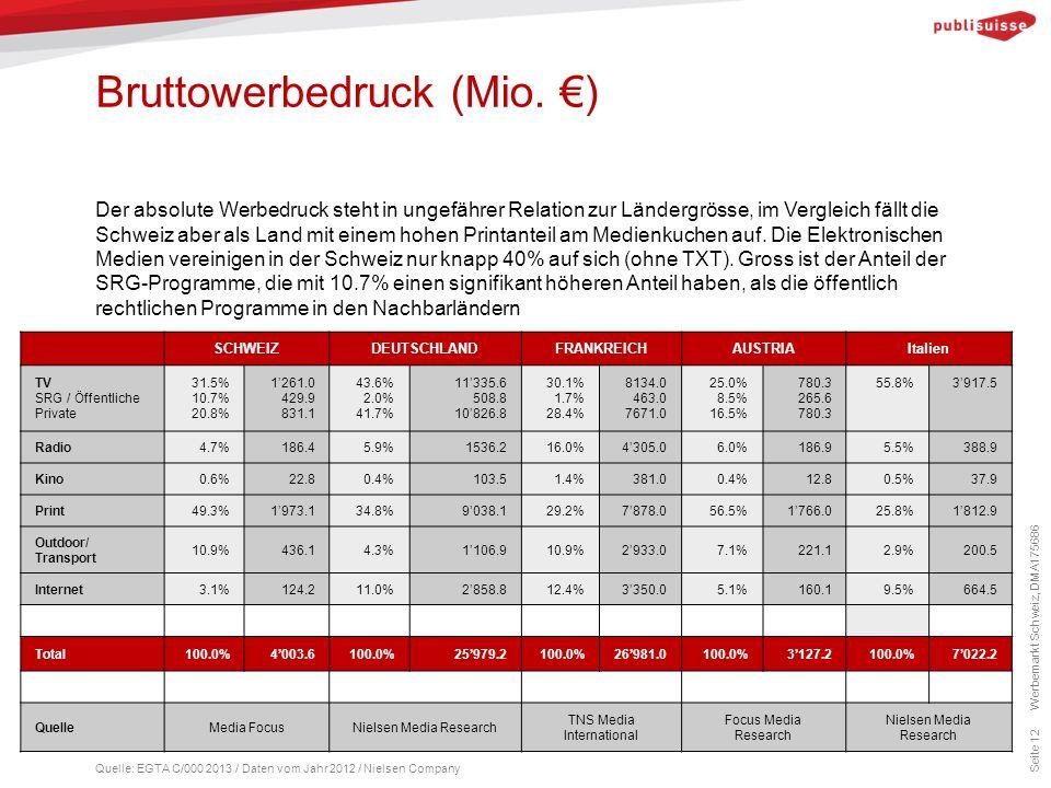Bruttowerbedruck (Mio. €) Seite 12 Der absolute Werbedruck steht in ungefährer Relation zur Ländergrösse, im Vergleich fällt die Schweiz aber als Land