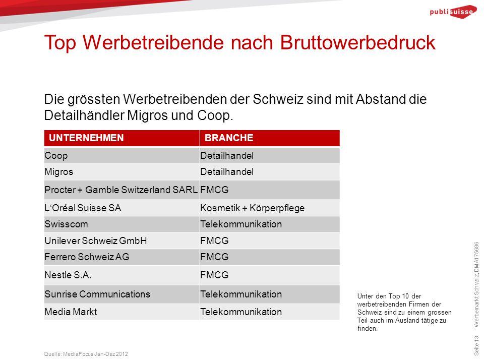 Top Werbetreibende nach Bruttowerbedruck Seite 13 Die grössten Werbetreibenden der Schweiz sind mit Abstand die Detailhändler Migros und Coop. Quelle: