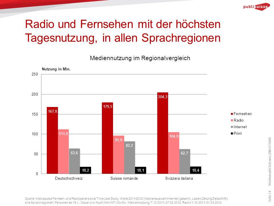 Radio und Fernsehen mit der höchsten Tagesnutzung, in allen Sprachregionen Seite 14 Quelle: mediapulse Fernseh- und Radiopanel sowie Time Use Study, W