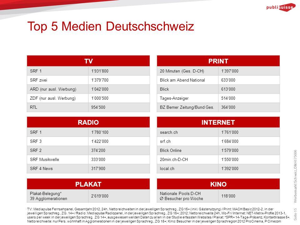 Top 5 Medien Deutschschweiz Seite 15 TV: Mediapulse Fernsehpanel, Gesamtjahr 2012, 24h, Nettoreichweiten in der jeweiligen Sprachreg., ZG 15+ (inkl. G