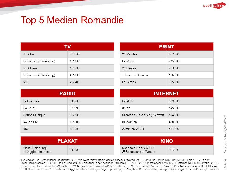 Top 5 Medien Romandie Seite 16 TV: Mediapulse Fernsehpanel, Gesamtjahr 2012, 24h, Nettoreichweiten in der jeweiligen Sprachreg., ZG 15+ (inkl. Gästenu