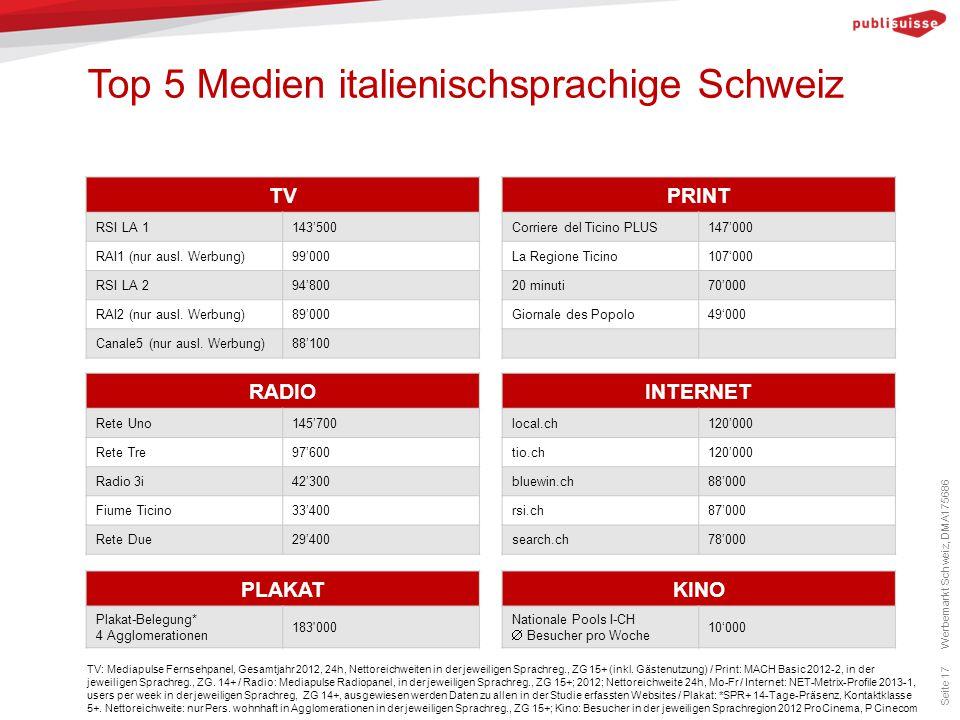 Top 5 Medien italienischsprachige Schweiz Seite 17 TV: Mediapulse Fernsehpanel, Gesamtjahr 2012, 24h, Nettoreichweiten in der jeweiligen Sprachreg., Z