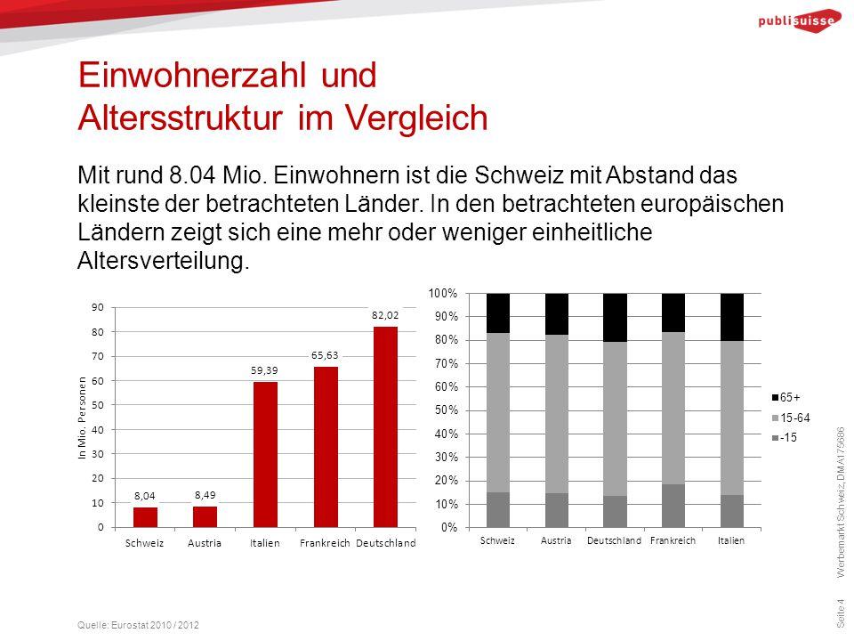 Einwohnerzahl und Altersstruktur im Vergleich Seite 4 Mit rund 8.04 Mio. Einwohnern ist die Schweiz mit Abstand das kleinste der betrachteten Länder.