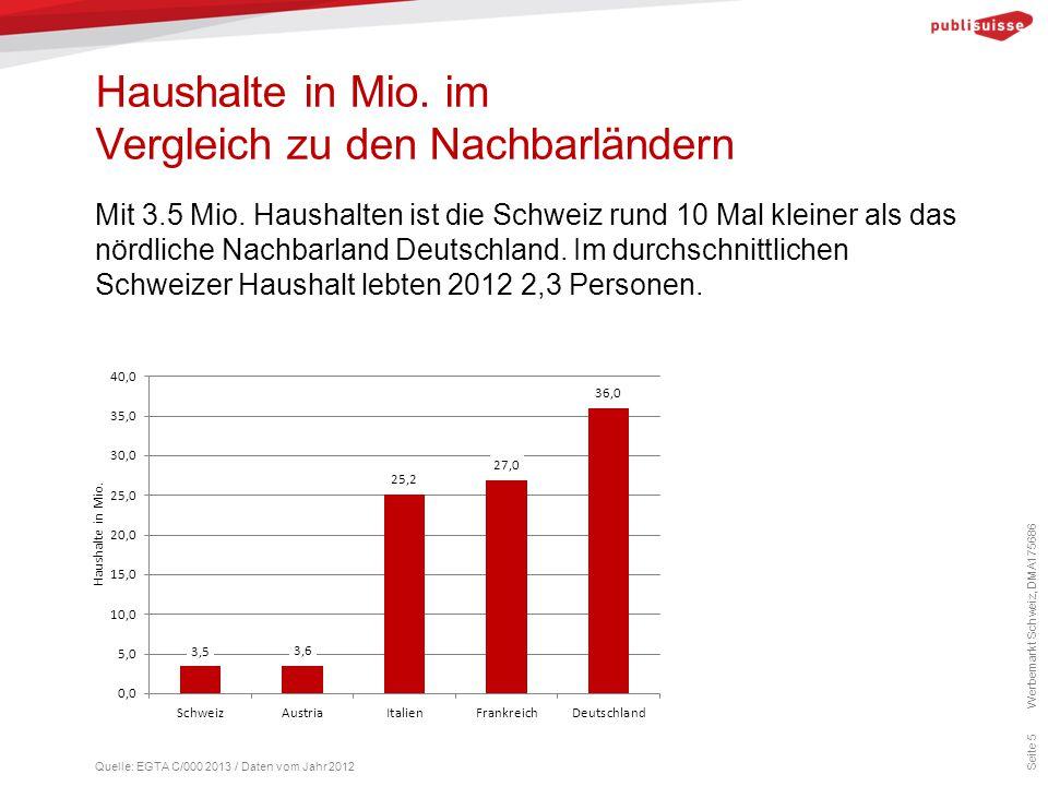 Haushalte in Mio. im Vergleich zu den Nachbarländern Seite 5 Mit 3.5 Mio. Haushalten ist die Schweiz rund 10 Mal kleiner als das nördliche Nachbarland