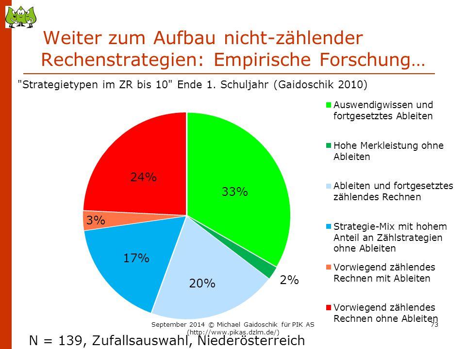 Weiter zum Aufbau nicht-zählender Rechenstrategien: Empirische Forschung… N = 139, Zufallsauswahl, Niederösterreich September 2014 © Michael Gaidoschi